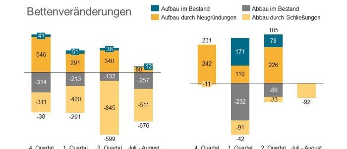 Einzelzimmerquote Baden-Württemberg Bettenänderung