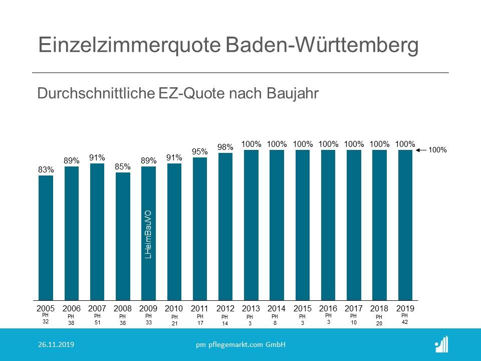 Einzelzimmerquote Baden-Württemberg durchschnittliche Quote nach Baujahr