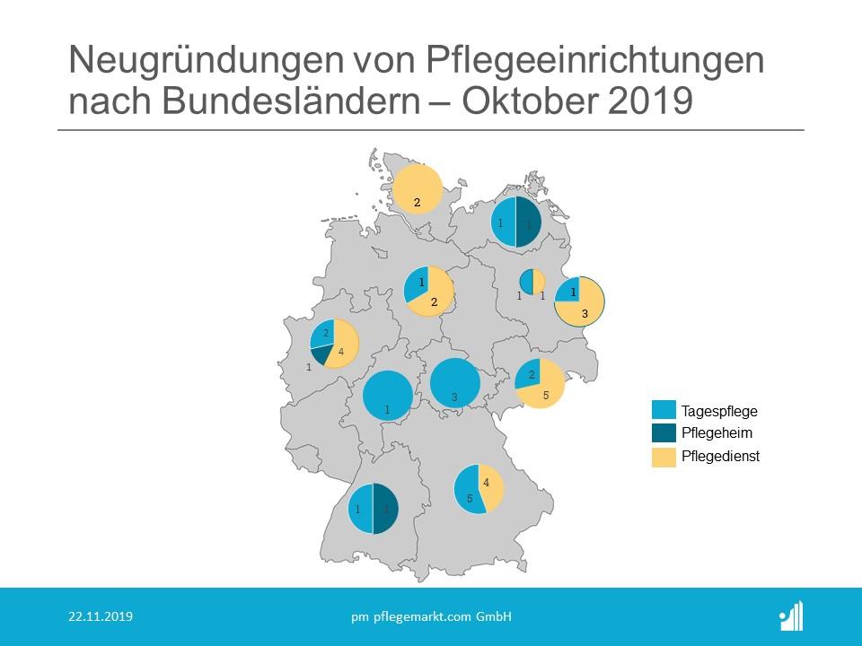 Gruendungsradar Oktober 2019 Bundeslaender
