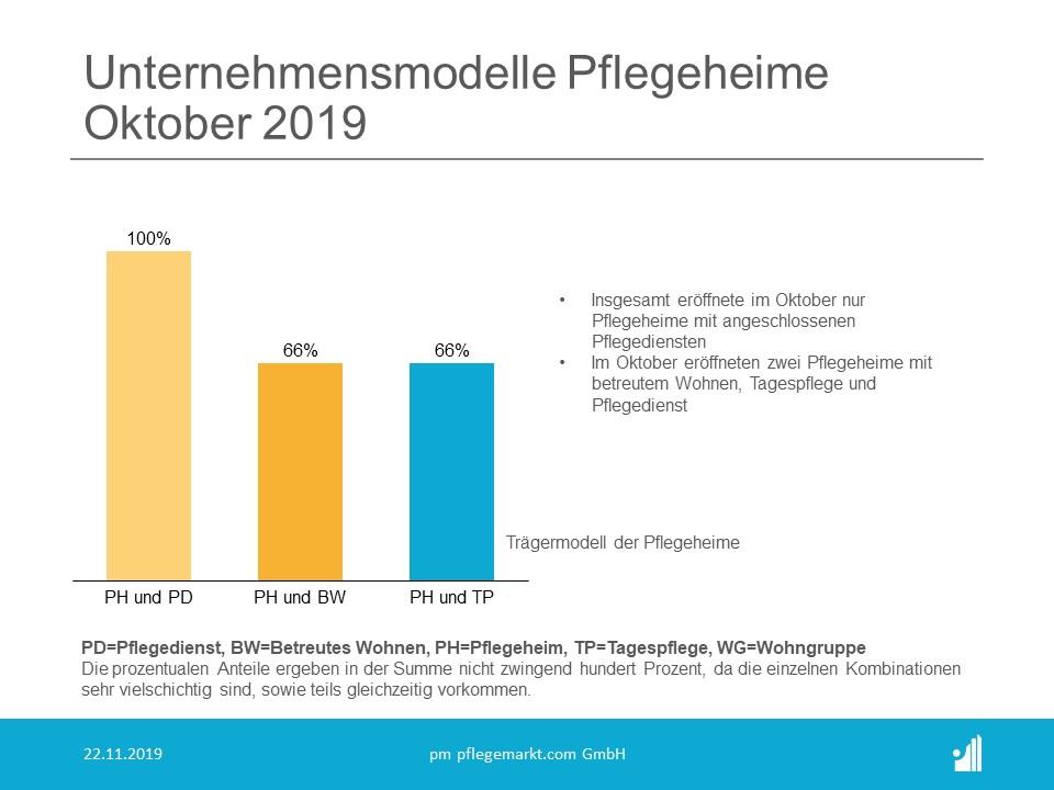 Gruendungsradar Oktober 2019 Unternehmensmodelle