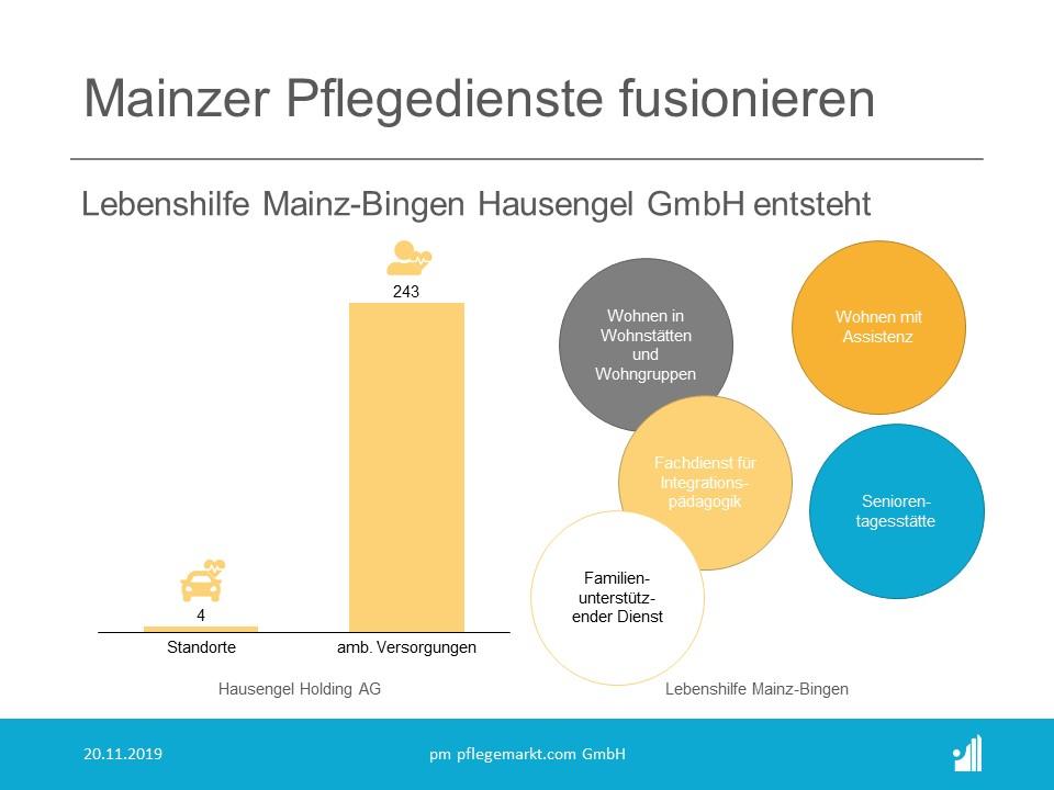 Lebenshilfe Mainz-Bingen und Hausengel Holding