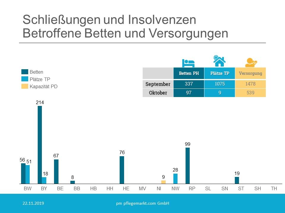 Löschradar - Schliessungen und Insolvenzen Oktober 2019 Betroffene Betten und Versorgungen