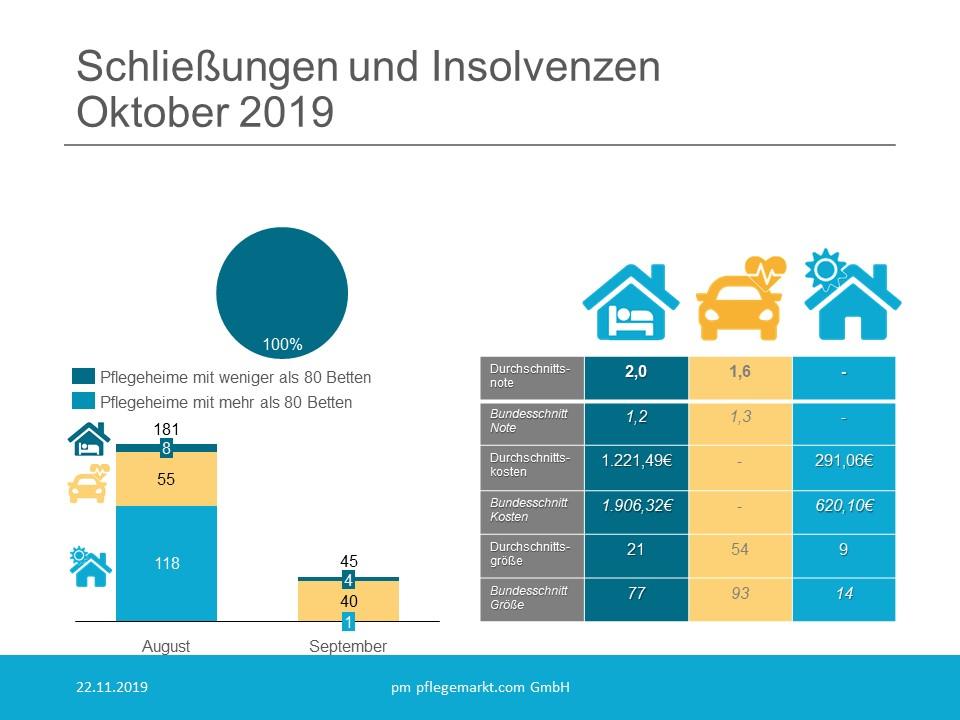 Löschradar - Schliessungen und Insolvenzen Oktober 2019