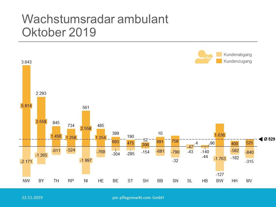 Wachstumsradar ambulant Oktober 2019 Kundenzu- und abgang