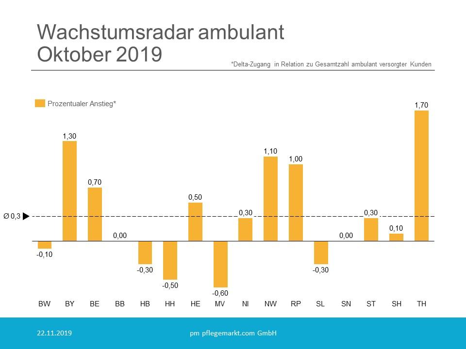 Wachstumsradar ambulant Oktober 2019 Prozentualer Anstieg