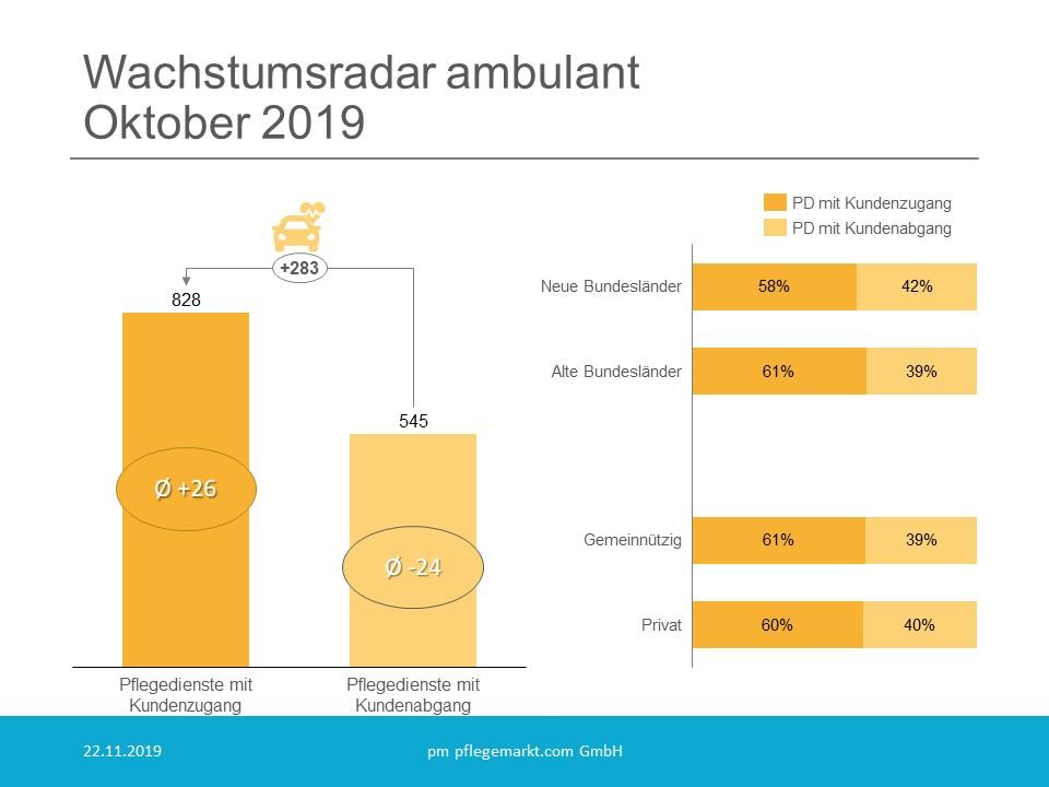 Wachstumsradar ambulant Oktober 2019 Uebersicht