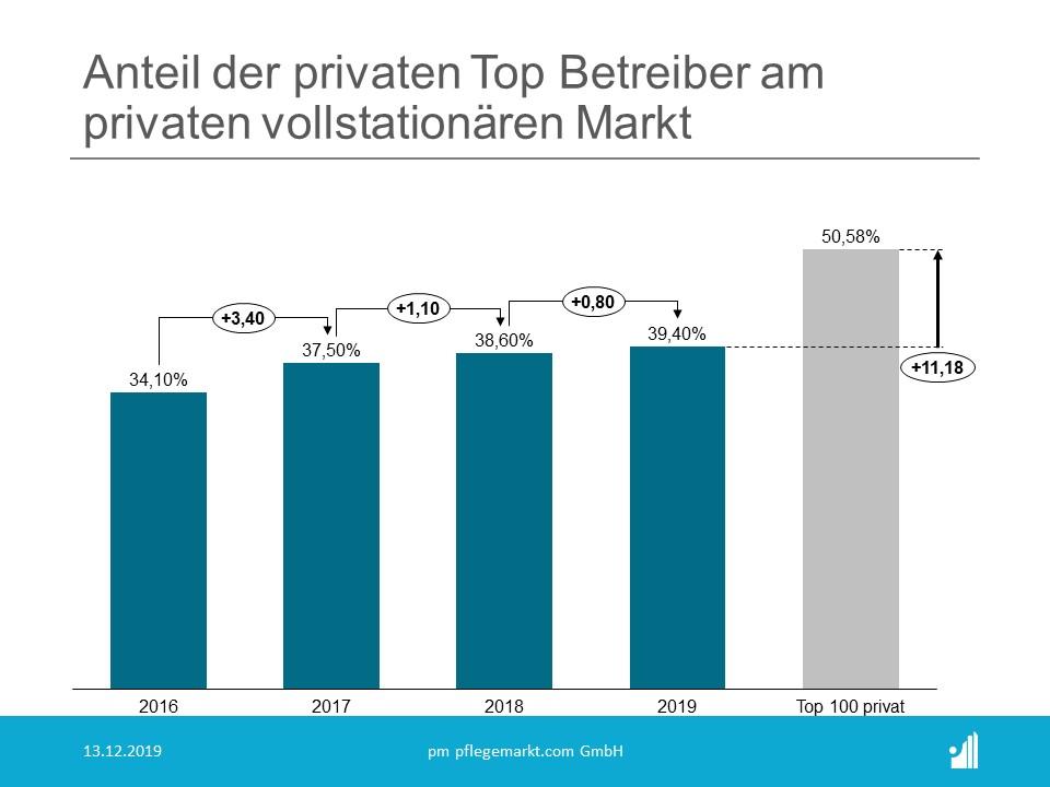 Anteil der privaten Top größten Pflegeheimbetreiber 2020 am privaten Markt