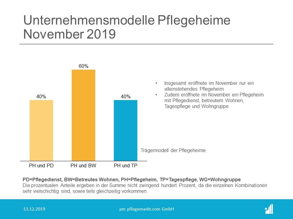 Gründungsradar November 2019 Unternehmensmodelle