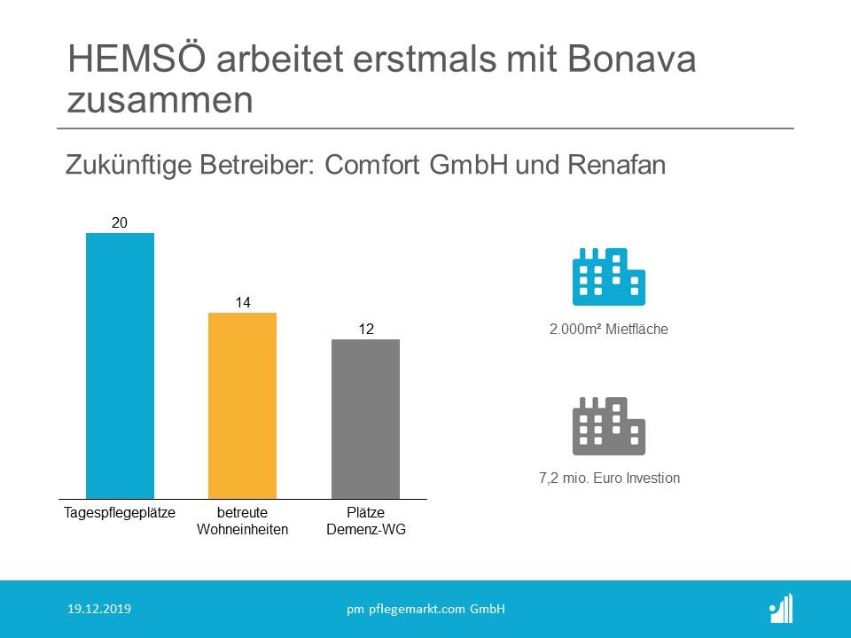 Das schwedische Unternehmen Hemsö Fastighets AB hat über ein Tochterunternehmen ein Pflege-Wohnprojekt von Bonava in Berlin erworben