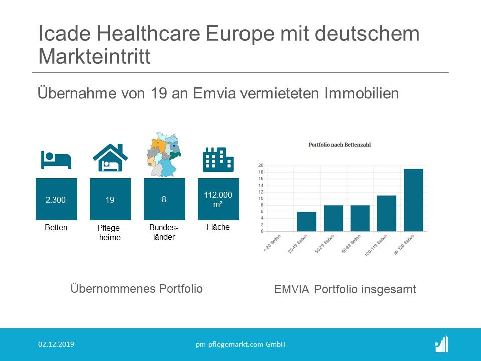 Am 24. November 2019 unterzeichnete Icade Healthcare Europe einen Vorvertrag über den Erwerb eines Portfolios von 19 Pflegeheimen in Deutschland für 266 Millionen Euro, diese Akquisition stellt den deutschen Markteintritt des französischen Unternehmens dar. Verkäufer der Immobilien ist die MK Kliniken AG.
