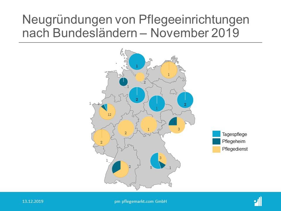 Neugruendungen November 2019 nach Bundesländern