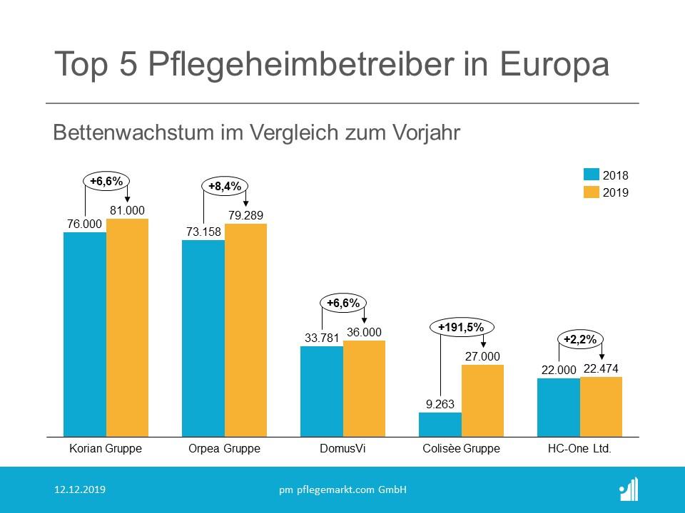 Top 5 Betreiber Europa Wachstum 2018 zu 2019