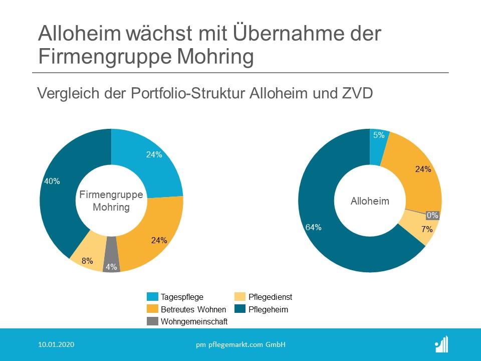 Alloheim uebernimmt ZVD Firmengruppe Mohring Portfoliovergleich