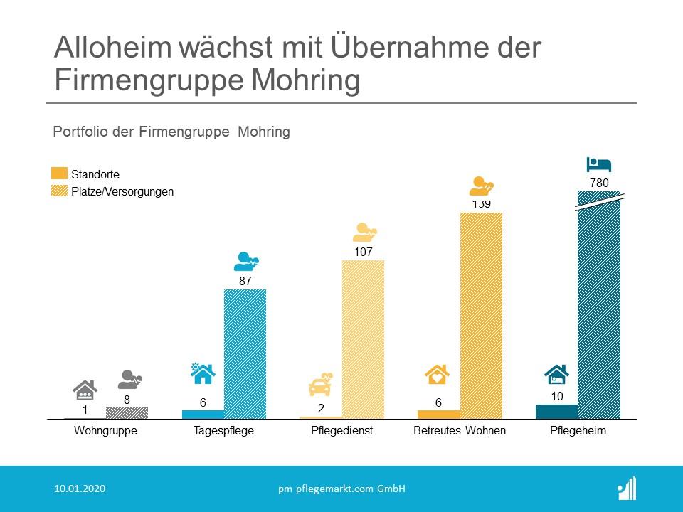 Alloheim uebernimmt ZVD Firmengruppe Mohring