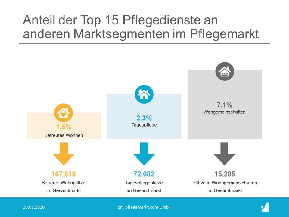 Anteil der Top 15 Pflegedienste an anderen Marktsegmenten im Pflegemarkt