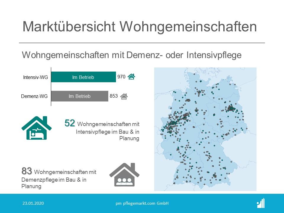 Anzahl und Statistik der Wohngemeinschaften Pflege in Deutschland 2020 - Marktübersicht