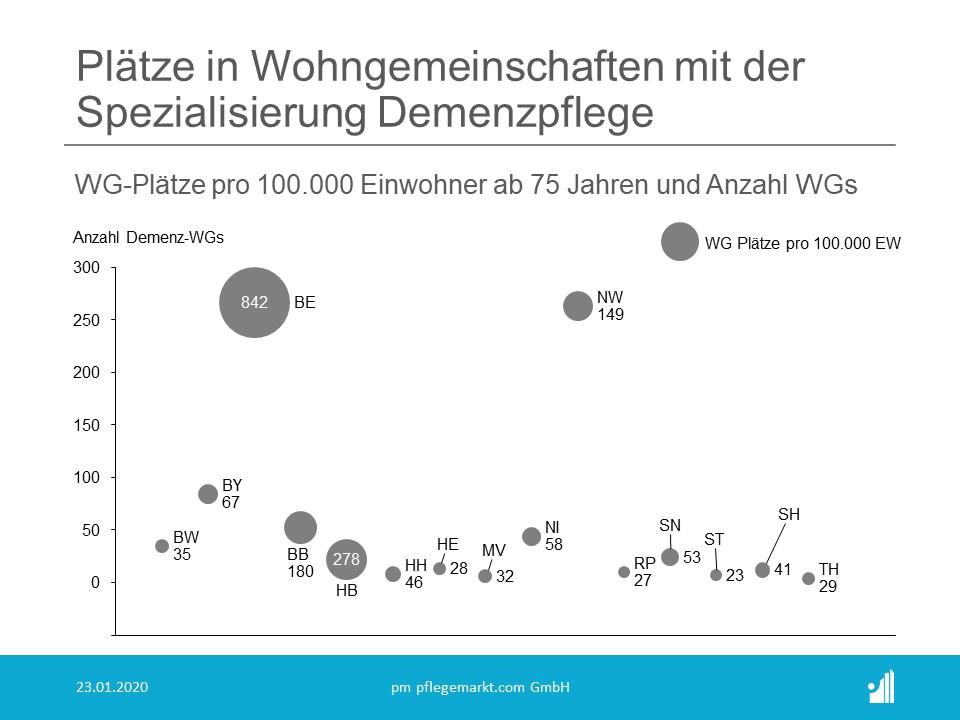 Anzahl und Statistik der Wohngemeinschaften Pflege in Deutschland 2020 - Plätze Demenzpflege WGs