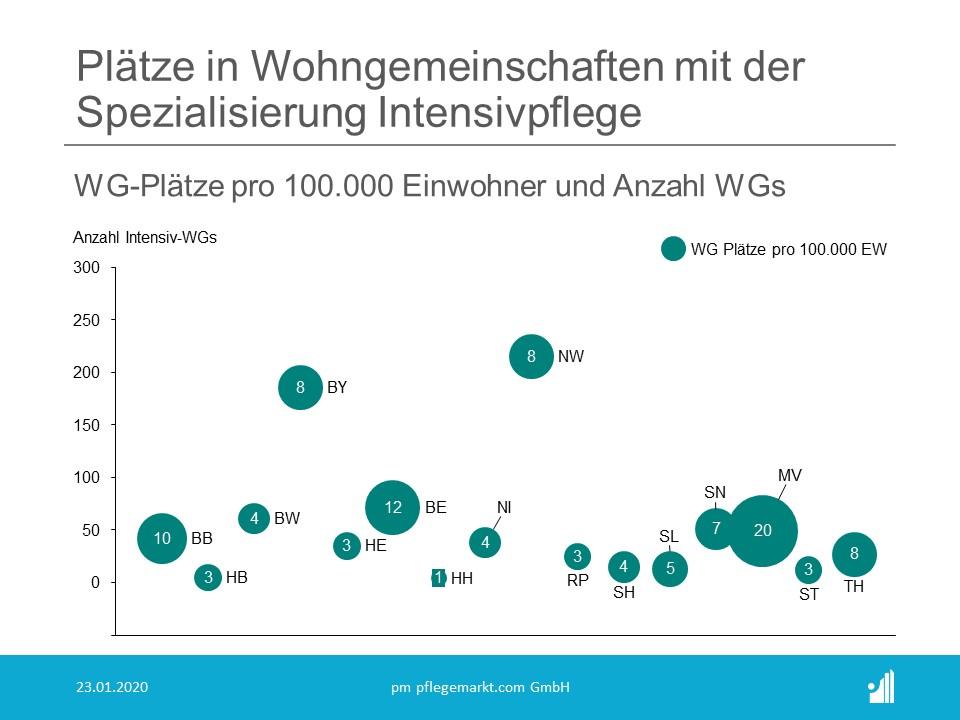 Anzahl und Statistik der Wohngemeinschaften Pflege in Deutschland 2020 - Plätze Intensivpflege WGs