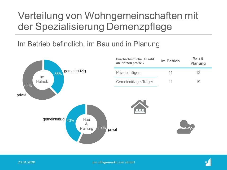 Anzahl und Statistik der Wohngemeinschaften Pflege in Deutschland 2020 - Verteilung Demenzpflege Bau und Planung