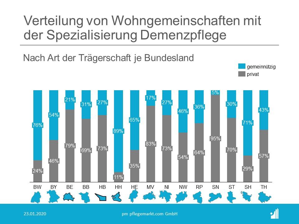 Anzahl und Statistik der Wohngemeinschaften Pflege in Deutschland 2020 - Verteilung Demenzpflege Bundesland