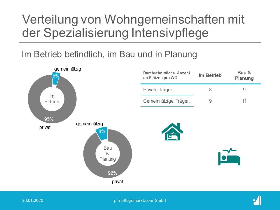 Anzahl und Statistik der Wohngemeinschaften Pflege in Deutschland 2020 - Verteilung Intensivpflege Bau und Planung