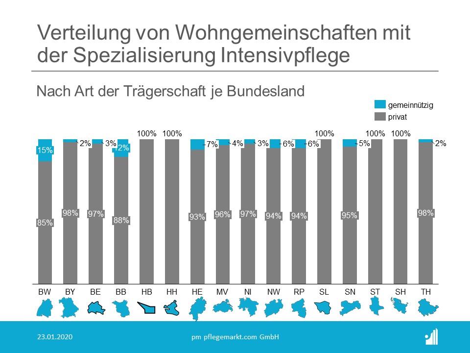 Anzahl und Statistik der Wohngemeinschaften Pflege in Deutschland 2020 - Verteilung Intensivpflege nach Bundesland