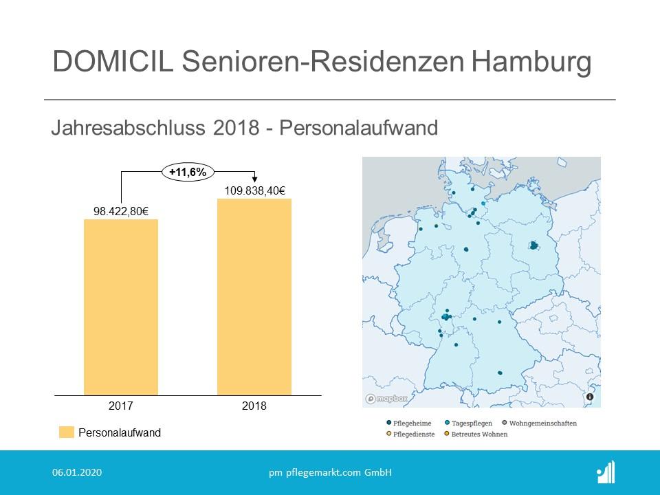 DOmicil Jahresabschluss 2018 - Personalaufwand