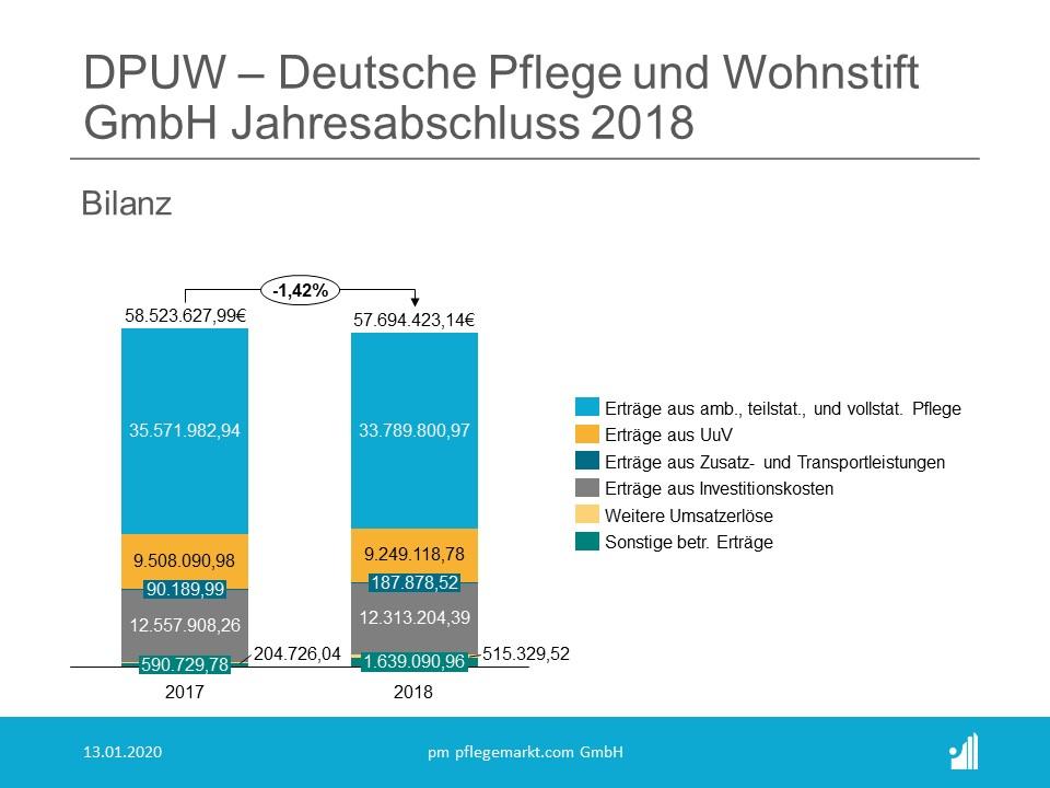 DPUW Jahresabschluss Bilanz 2018