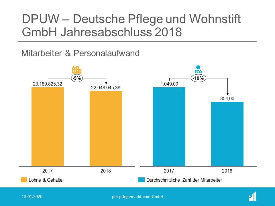 DPUW Jahresabschluss Mitarbeiter 2018