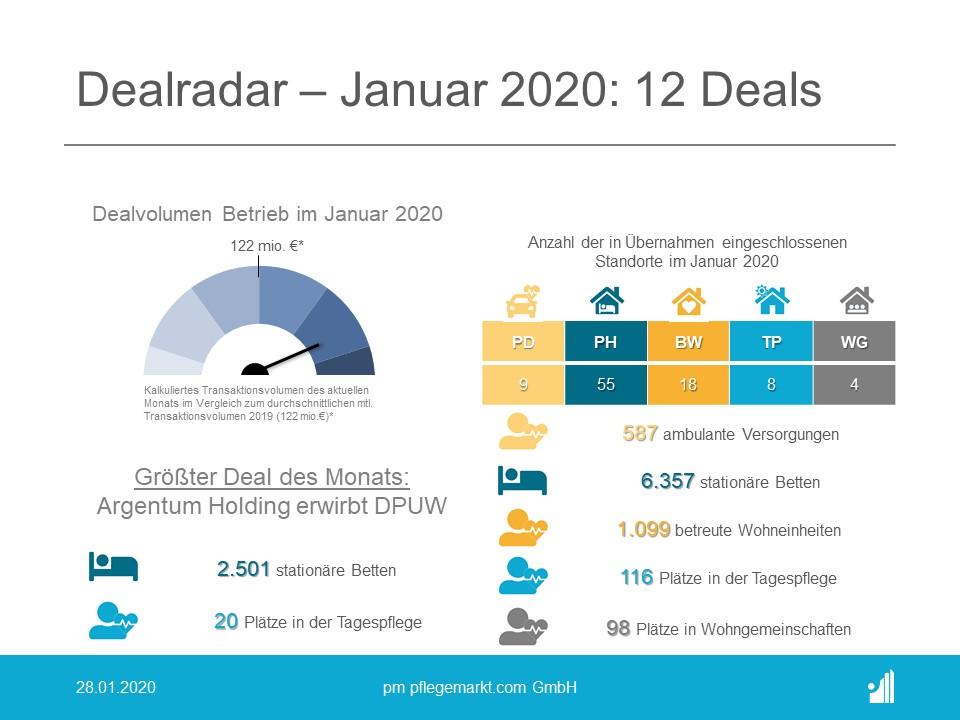 Der Dealradar im Januar 2020