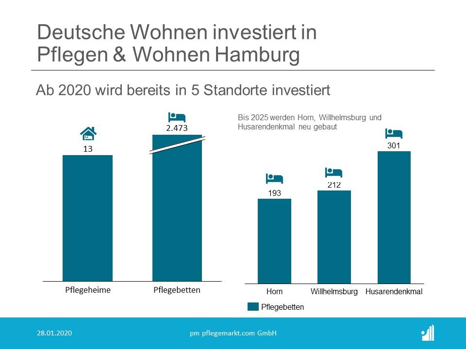"""Unter dem Motto """"INITIATIVE ZUKUNFTSPFLEGE"""" werden in den kommenden Jahren von der Alleingesellschafterin Deutsche Wohnen SE 120 Millionen Euro in die Standorte von PFLEGEN & WOHNEN HAMBURG investiert."""