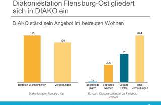 Die Diakoniestation Flensburg-Ost jetzt unter dem Dach der DIAKO