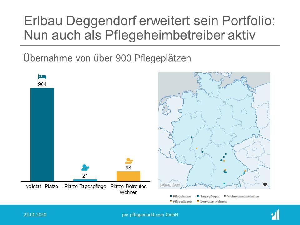 ERLBAU Deggendorf übernimmt Novita