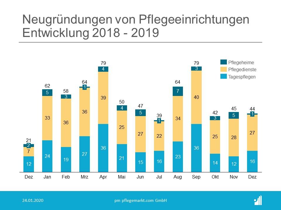 Gründungsradar Januar 2020 Übersicht Monate