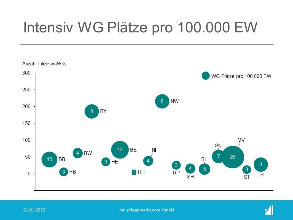 Besonders in Mecklenburg-Vorpommern ist die Anzahl der Plätze für Intensivpflegepatienten pro 100.000 Einwohner besonders hoch.