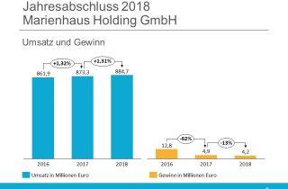 Marienhaus Holding Jahresabschluss 2018 Umsatz