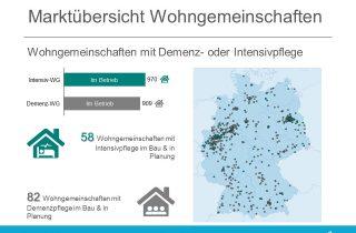 Marktübersicht Wohngemeinschaften Demenz und Intensivpflege | Stand 20.07.2020