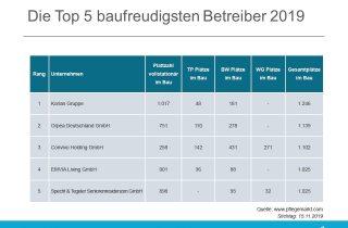 Top Baufreudigste Betreiber 2019
