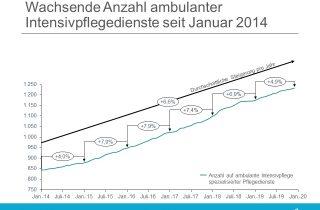 Im Schnitt wuchs die Zahl der ambulanten Intensivpflegen seit 2014 jedes Jahr um 6,6 Prozent.