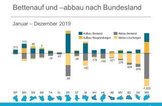 Bettenentwicklung vollstationäre Plätze Deutschland 2019