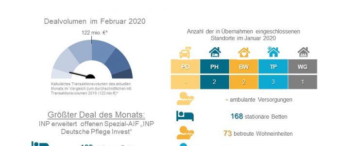 Dealradar Februar 2020