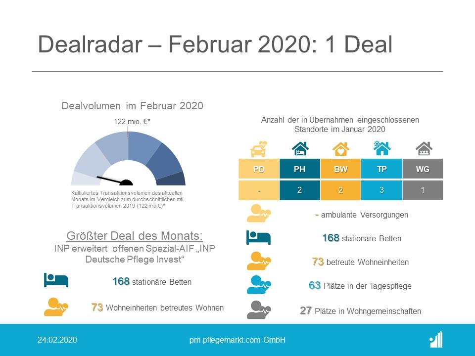 Der Dealradar im Februar 2020