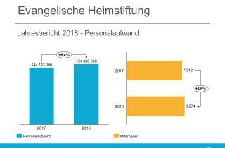 Evangelische Heimstiftung GmbH Jahresbericht 2018 - Mitarbeiter