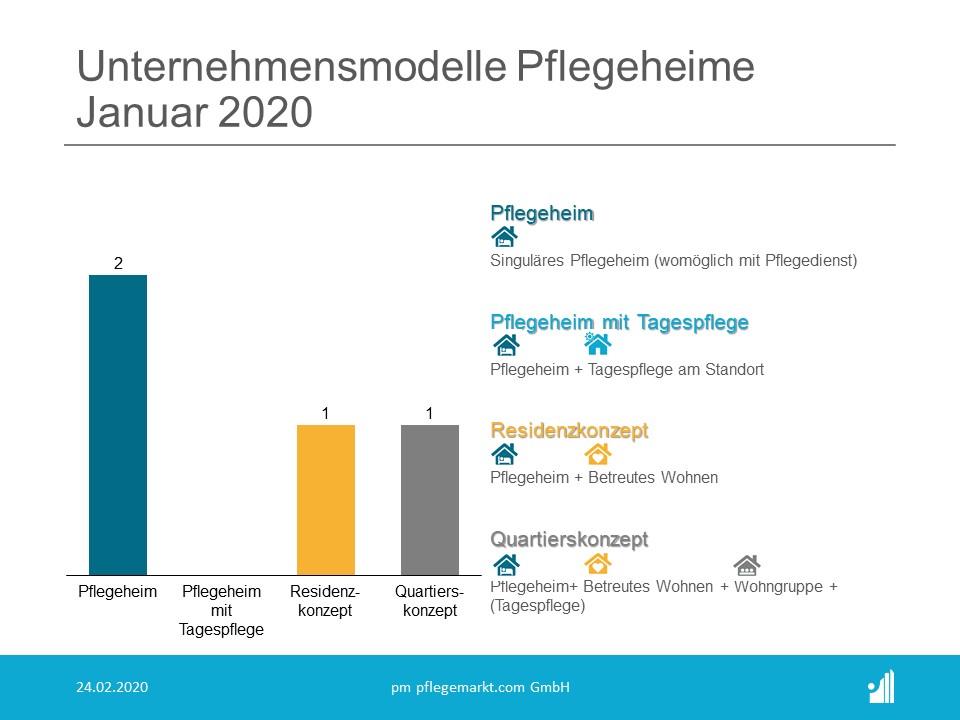 Gründungsradar Januar 2020 Unternehmensmodelle Pflegeheime