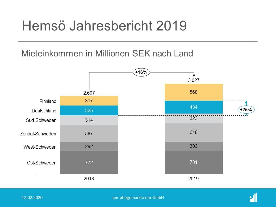 Hemsö Jahresbericht 2019 - Mieteinkommen nach Land