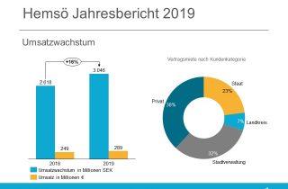 Hemsö Jahresbericht 2019 - Umsatzwachstum