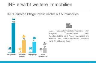 """Für den offenen Spezial-AIF """"INP Deutsche Pflege Invest"""" wurde mit dem """"Seniorenzentrum Breberen"""" in der Gemeinde Gangelt-Breberen (Nordrhein-Westfalen) die 18. Fondsimmobilie erworben"""