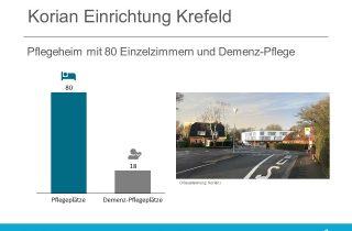 Korian Einrichtung Krefeld