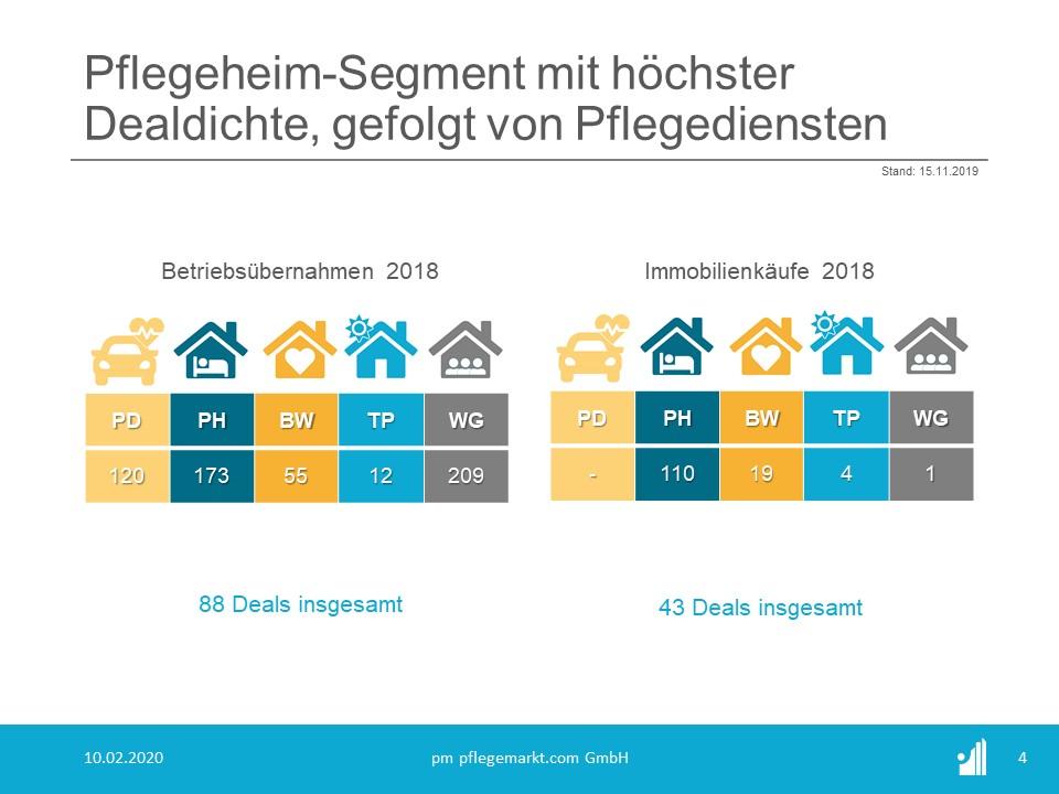 Transaktionen - Deals - Übernahmen 2018
