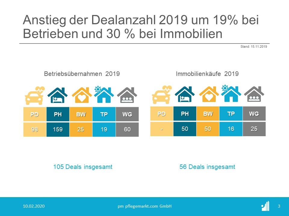 Transaktionen - Deals - Übernahmen 2019